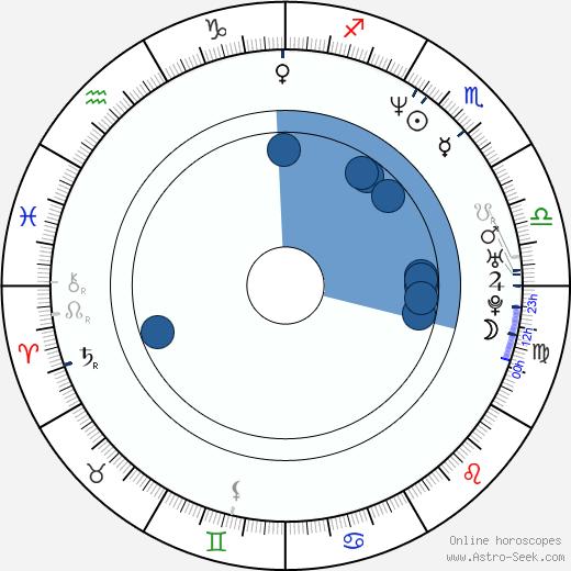 Monika Hašková wikipedia, horoscope, astrology, instagram