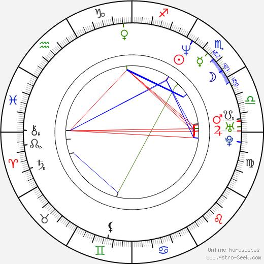 Owen Wilson astro natal birth chart, Owen Wilson horoscope, astrology