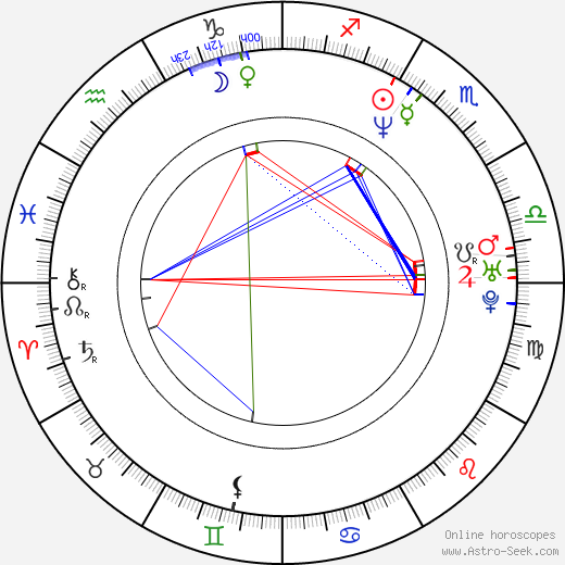 Piotr Beluch tema natale, oroscopo, Piotr Beluch oroscopi gratuiti, astrologia