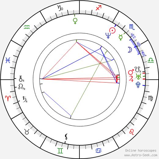 Rich Fulcher birth chart, Rich Fulcher astro natal horoscope, astrology