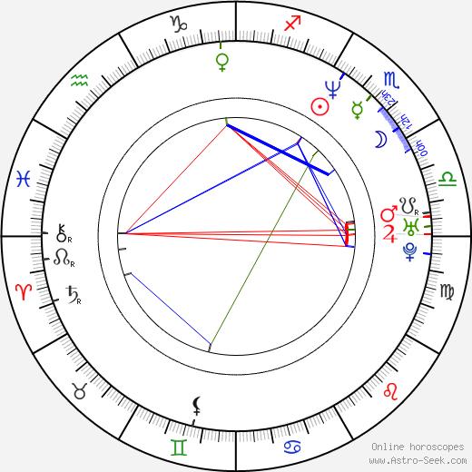 Romany Malco astro natal birth chart, Romany Malco horoscope, astrology