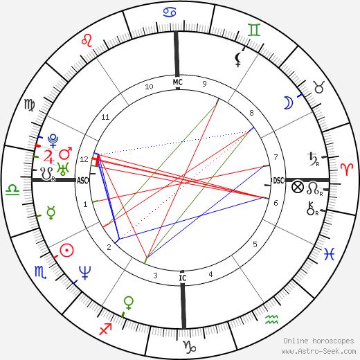Сэм Рокуэлл Sam Rockwell день рождения гороскоп, Sam Rockwell Натальная карта онлайн