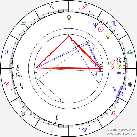 Serge Postigo astro natal birth chart, Serge Postigo horoscope, astrology