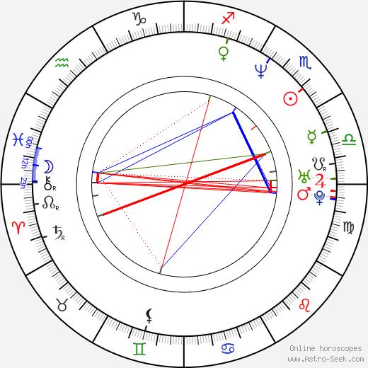 Shin-yang Park birth chart, Shin-yang Park astro natal horoscope, astrology