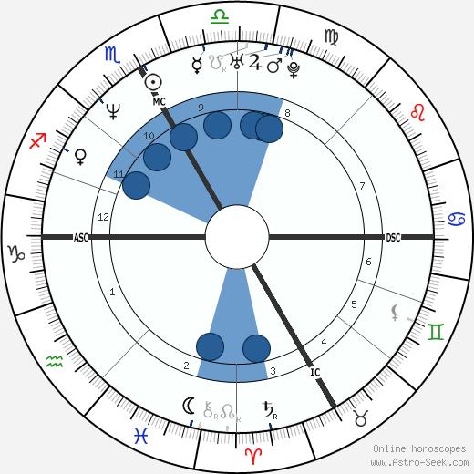 Silvio Fauner wikipedia, horoscope, astrology, instagram