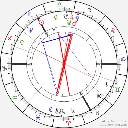 Silvio Fauner tema natale, oroscopo, Silvio Fauner oroscopi gratuiti, astrologia