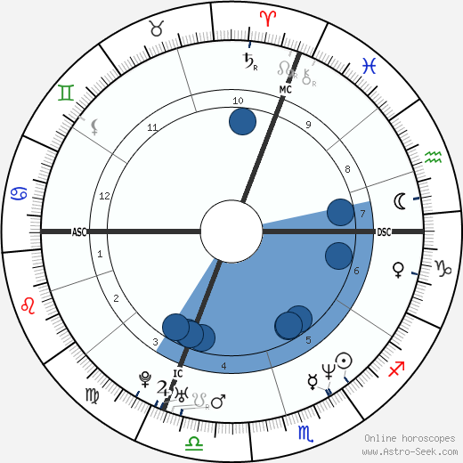 Simone Pedroni wikipedia, horoscope, astrology, instagram