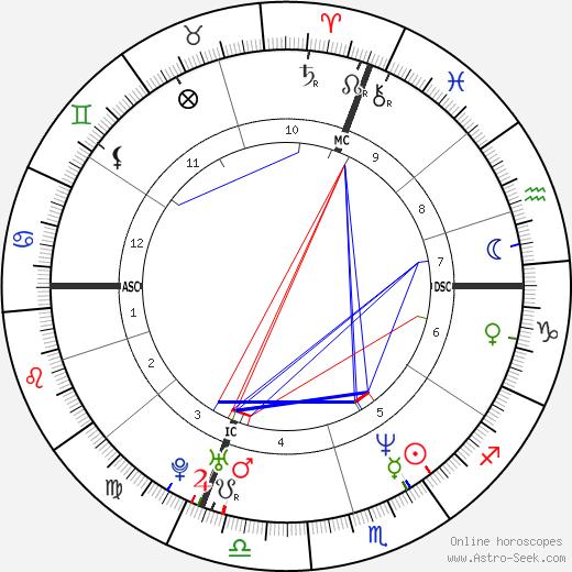 Simone Pedroni tema natale, oroscopo, Simone Pedroni oroscopi gratuiti, astrologia