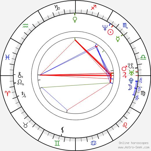 Stephan Wagner день рождения гороскоп, Stephan Wagner Натальная карта онлайн