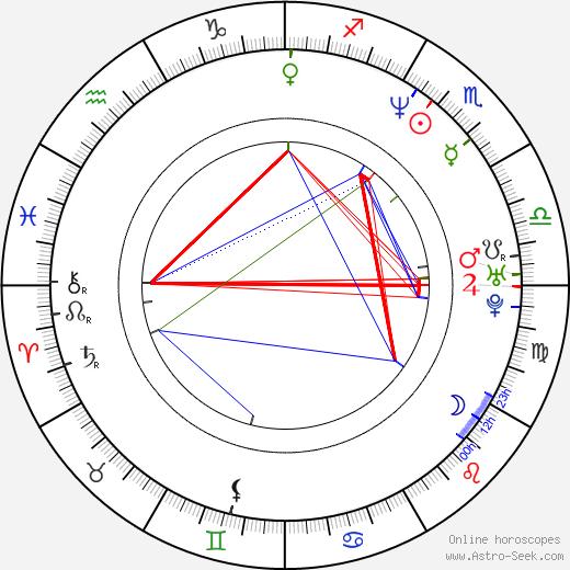 Steve Lemme tema natale, oroscopo, Steve Lemme oroscopi gratuiti, astrologia