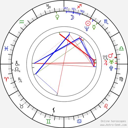 Tamara Gorski birth chart, Tamara Gorski astro natal horoscope, astrology