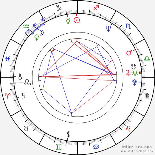 Adam Beechen astro natal birth chart, Adam Beechen horoscope, astrology