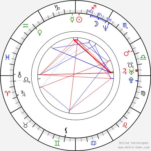 Alejandro Sanz birth chart, Alejandro Sanz astro natal horoscope, astrology
