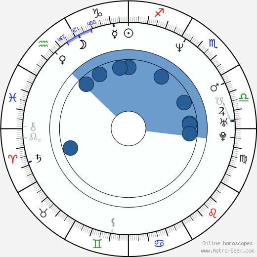 Alex McLeod wikipedia, horoscope, astrology, instagram