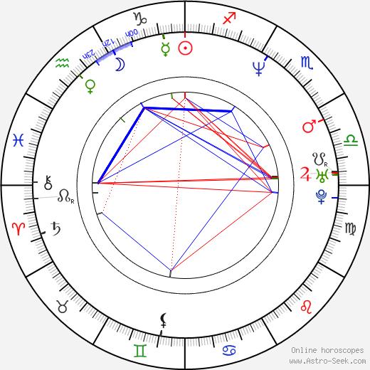 Alex McLeod astro natal birth chart, Alex McLeod horoscope, astrology