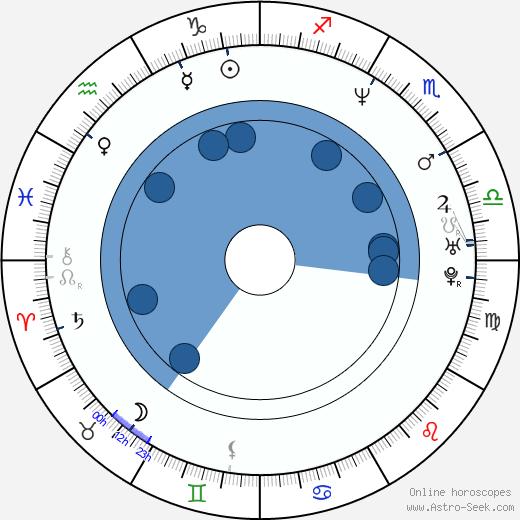 Alexander Huber wikipedia, horoscope, astrology, instagram