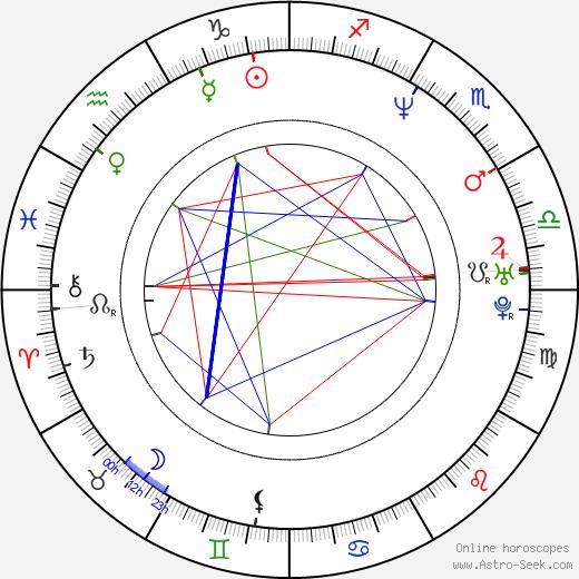 Alexander Huber день рождения гороскоп, Alexander Huber Натальная карта онлайн