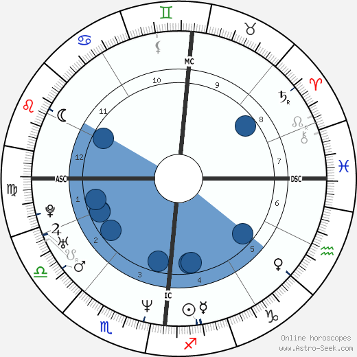Alexandre Tharaud wikipedia, horoscope, astrology, instagram