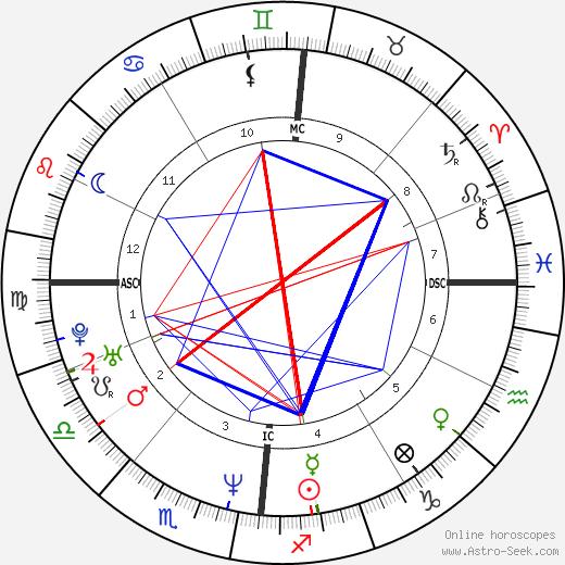Alexandre Tharaud tema natale, oroscopo, Alexandre Tharaud oroscopi gratuiti, astrologia