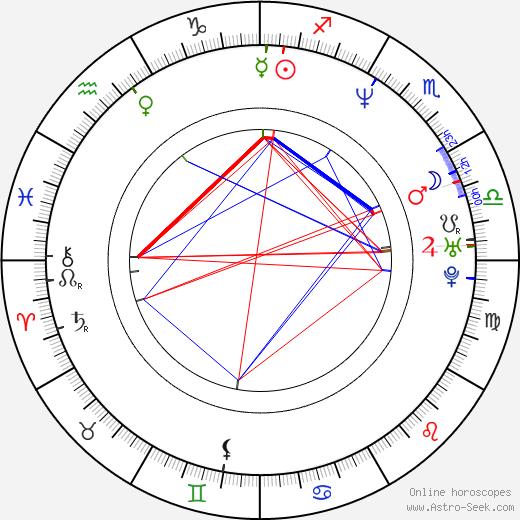 Alexandre Thibault birth chart, Alexandre Thibault astro natal horoscope, astrology