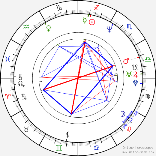 Amanda Anka astro natal birth chart, Amanda Anka horoscope, astrology