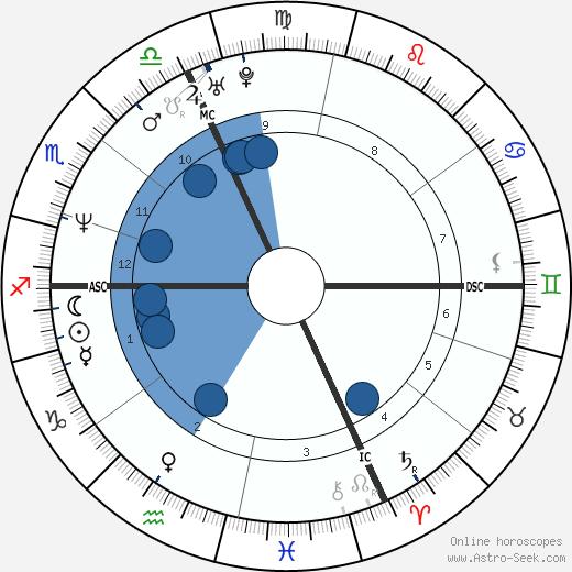 Antonio Rossi wikipedia, horoscope, astrology, instagram