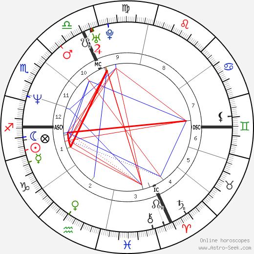 Antonio Rossi tema natale, oroscopo, Antonio Rossi oroscopi gratuiti, astrologia