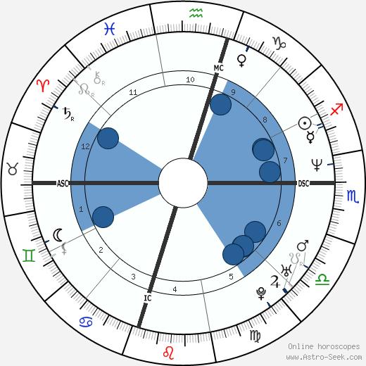 Arnelle Simpson wikipedia, horoscope, astrology, instagram