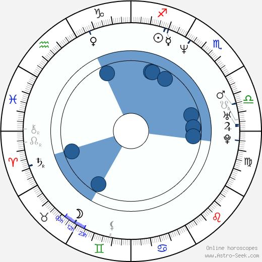 Bart Sidles wikipedia, horoscope, astrology, instagram