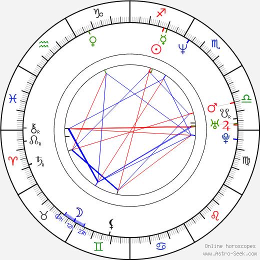 Bart Sidles birth chart, Bart Sidles astro natal horoscope, astrology