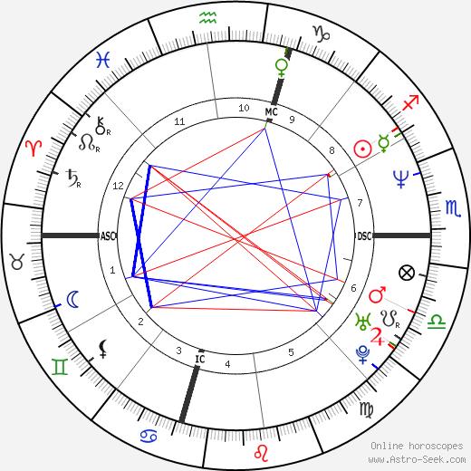 Brendan Fraser tema natale, oroscopo, Brendan Fraser oroscopi gratuiti, astrologia
