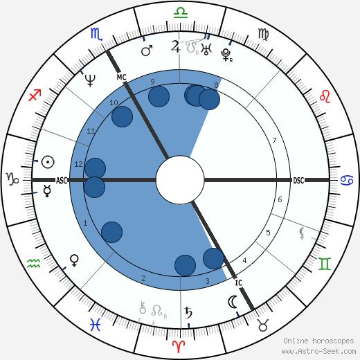 Carlo Ponti Jr. wikipedia, horoscope, astrology, instagram