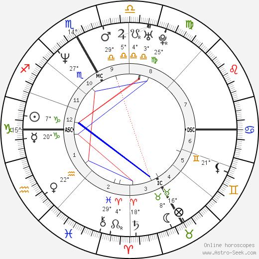 Carlo Ponti Jr. birth chart, biography, wikipedia 2019, 2020