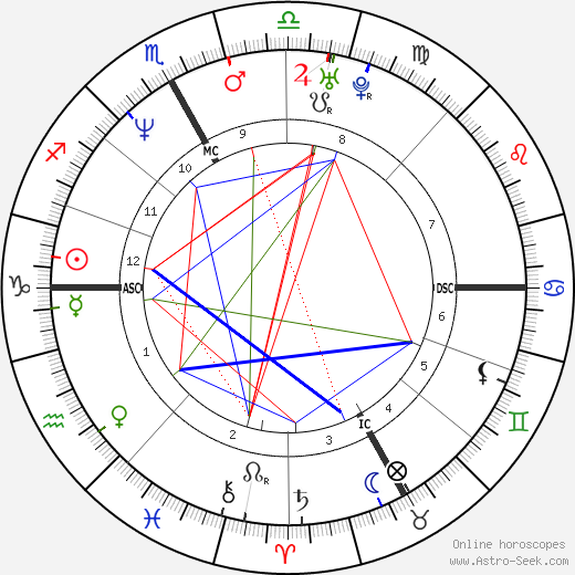 Carlo Ponti Jr. astro natal birth chart, Carlo Ponti Jr. horoscope, astrology