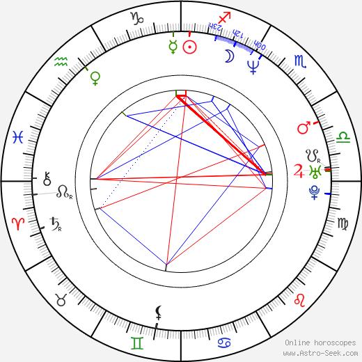 Каспер Ван Дин Casper Van Dien день рождения гороскоп, Casper Van Dien Натальная карта онлайн