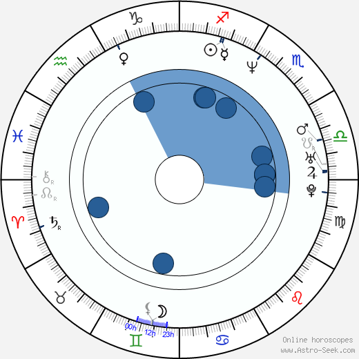 Chris Nahon wikipedia, horoscope, astrology, instagram