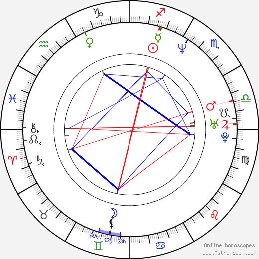 Chris Nahon день рождения гороскоп, Chris Nahon Натальная карта онлайн