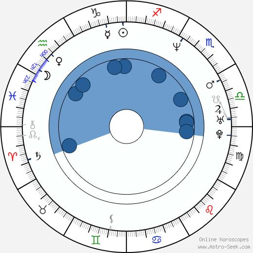 Corey A. Jackson wikipedia, horoscope, astrology, instagram