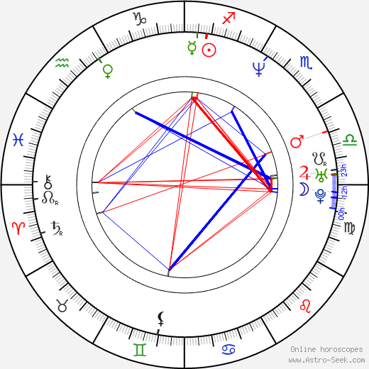 Cynthia Khan birth chart, Cynthia Khan astro natal horoscope, astrology