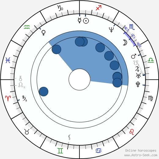 Darryll Lewis wikipedia, horoscope, astrology, instagram