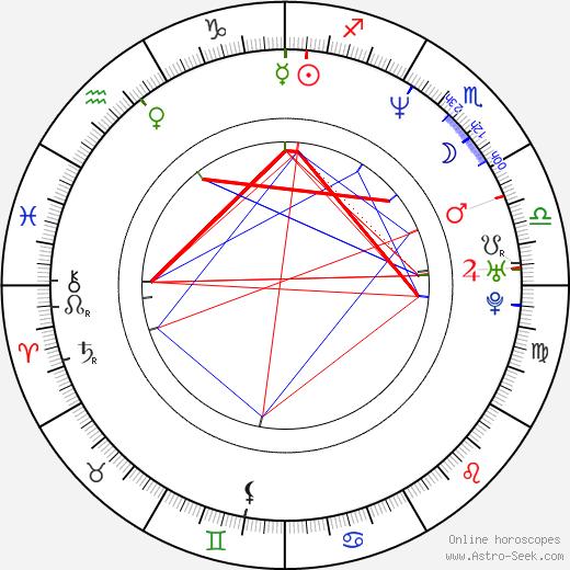 Darryll Lewis birth chart, Darryll Lewis astro natal horoscope, astrology