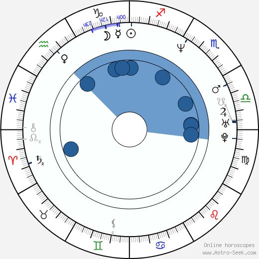 Eva Loseth wikipedia, horoscope, astrology, instagram
