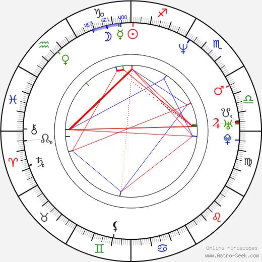 Eva Loseth birth chart, Eva Loseth astro natal horoscope, astrology