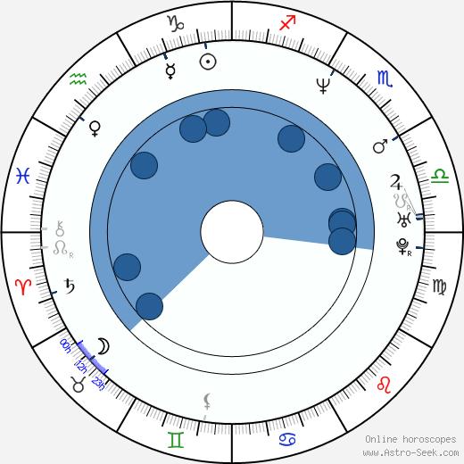 Gabriela Tagliavini wikipedia, horoscope, astrology, instagram