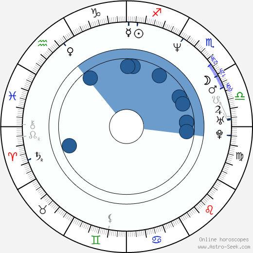 Garrett Wang wikipedia, horoscope, astrology, instagram