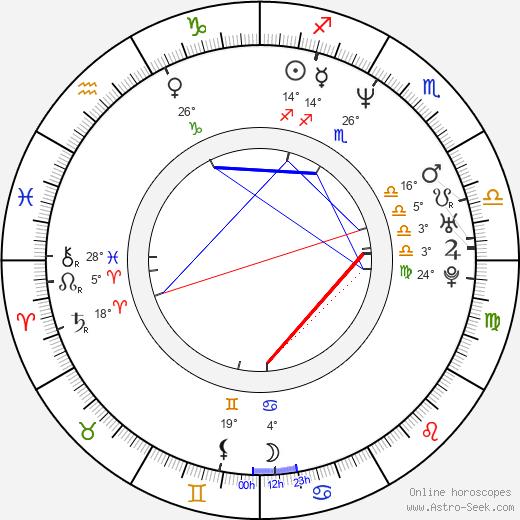 Hector Suarez Gomis birth chart, biography, wikipedia 2020, 2021