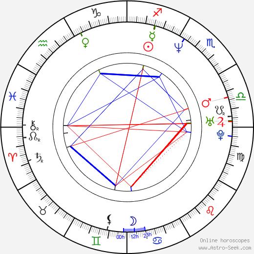 Hector Suarez Gomis birth chart, Hector Suarez Gomis astro natal horoscope, astrology