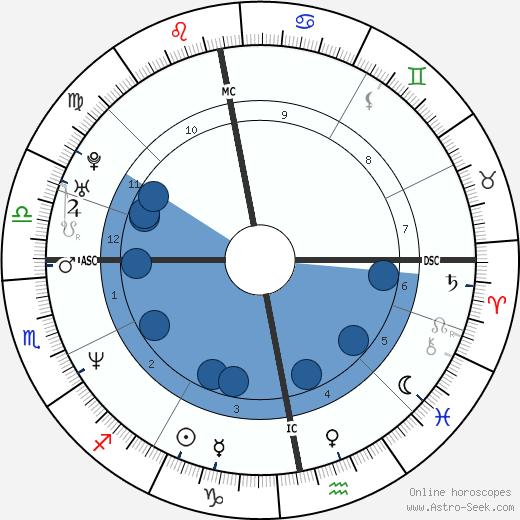 Helena Christensen wikipedia, horoscope, astrology, instagram