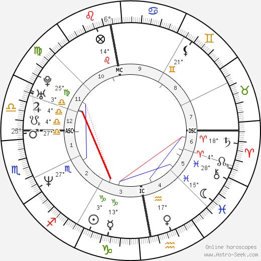 Helena Christensen tema natale, biography, Biografia da Wikipedia 2019, 2020