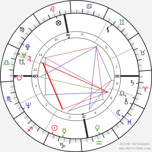 Helena Christensen tema natale, oroscopo, Helena Christensen oroscopi gratuiti, astrologia